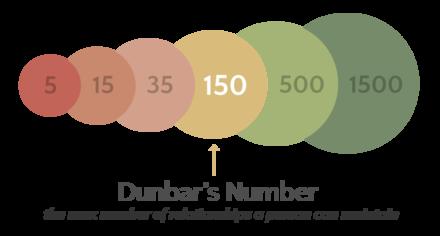 Dunbars Number